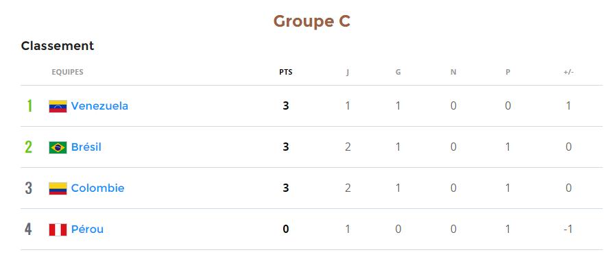 Classement Groupe C Copa America