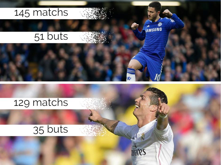 Hazard vs Ronaldo