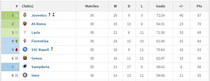 Classement Serie A