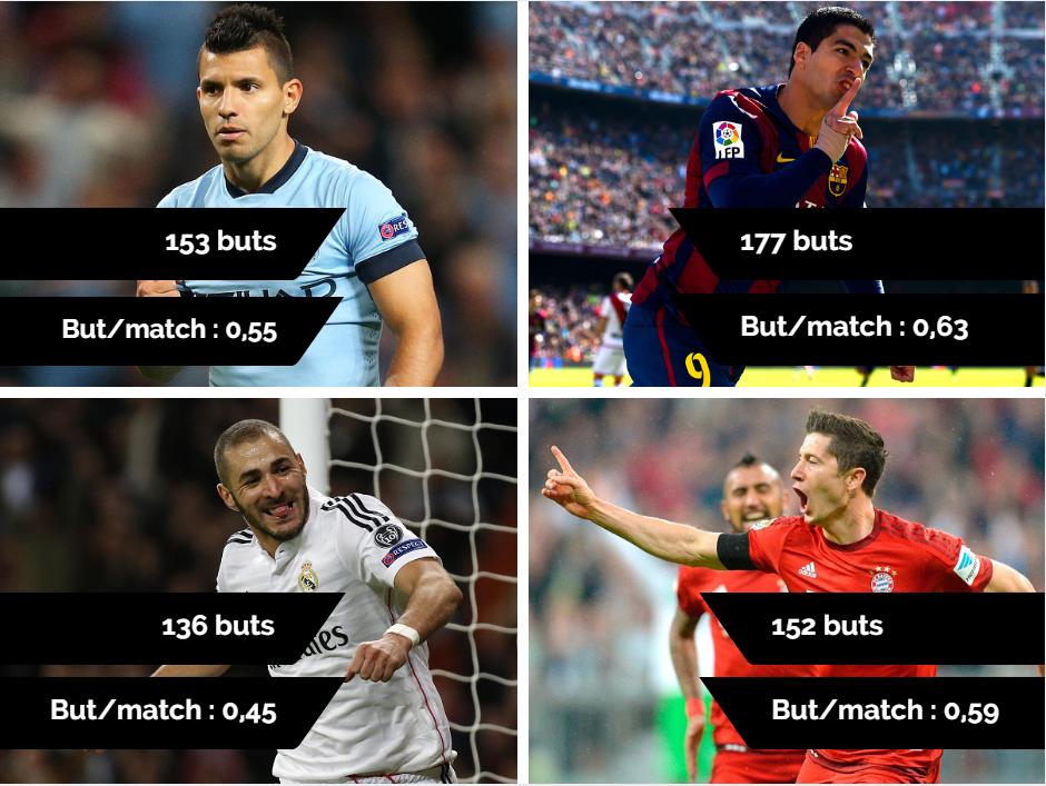 Comparatif buts Suarez