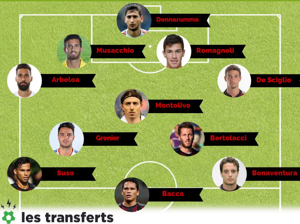 Quel mercato d'été pour le Milan AC ? - Transfert Foot Mercato