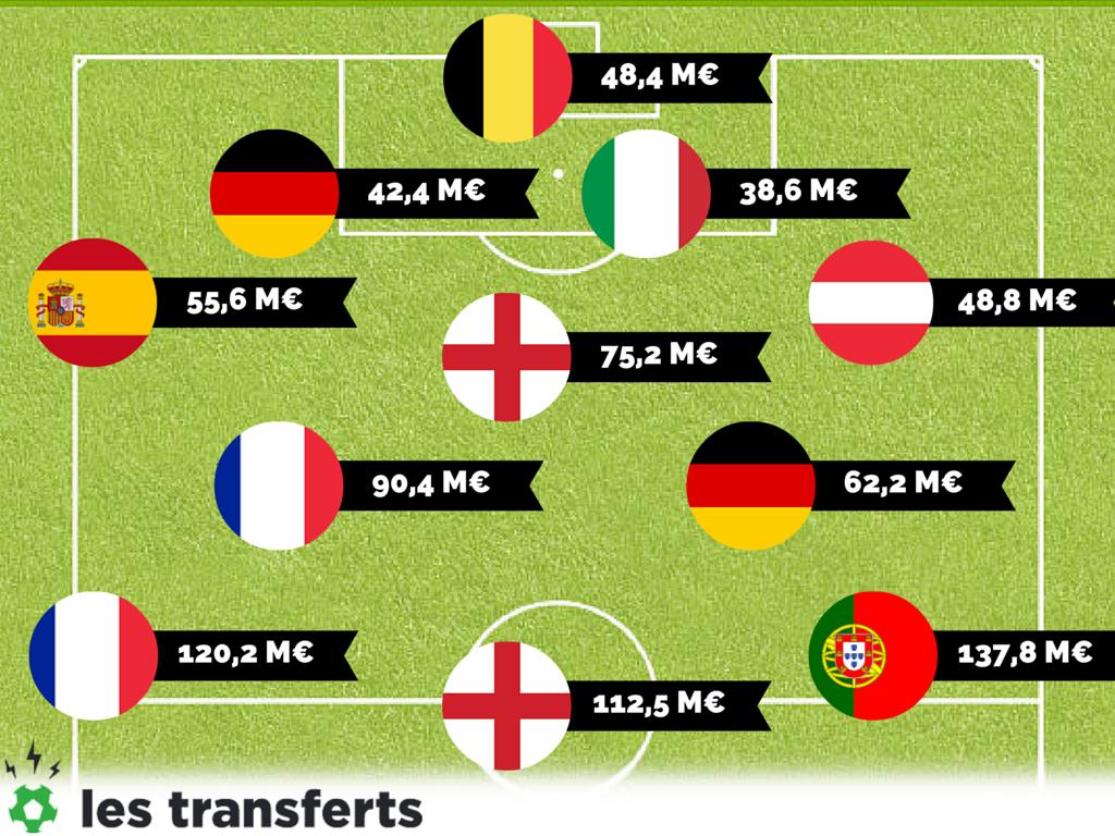 Euro 2016 l 39 quipe type des joueurs les plus chers for Vinyl le plus cher