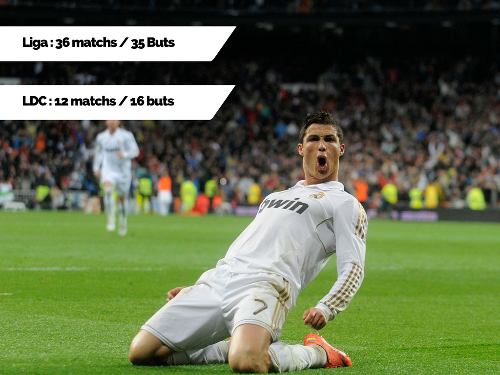 CR7 Buts