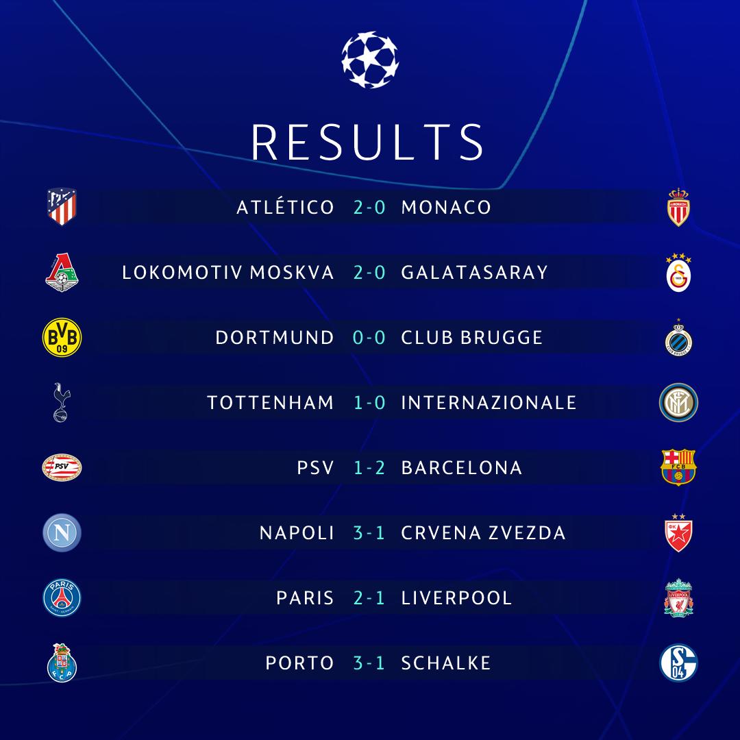 Ligue des Champions : le bilan de la 5ème journée