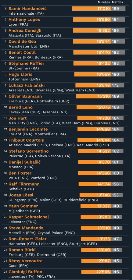 Quels joueurs ont le plus gros de temps de jeu depuis cinq ans ?
