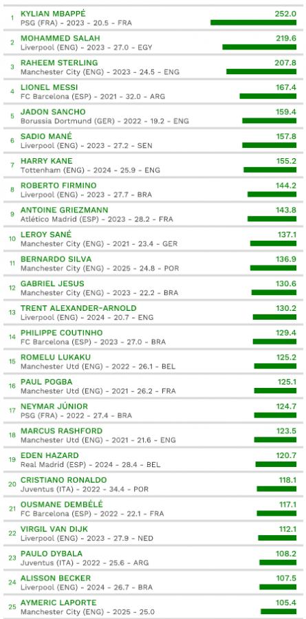 Kylian Mbappé est le joueur le plus cher de la planète foot
