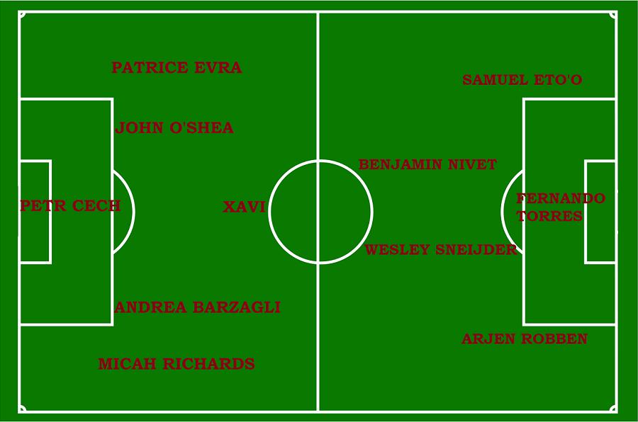 Le XI des joueurs à la retraite