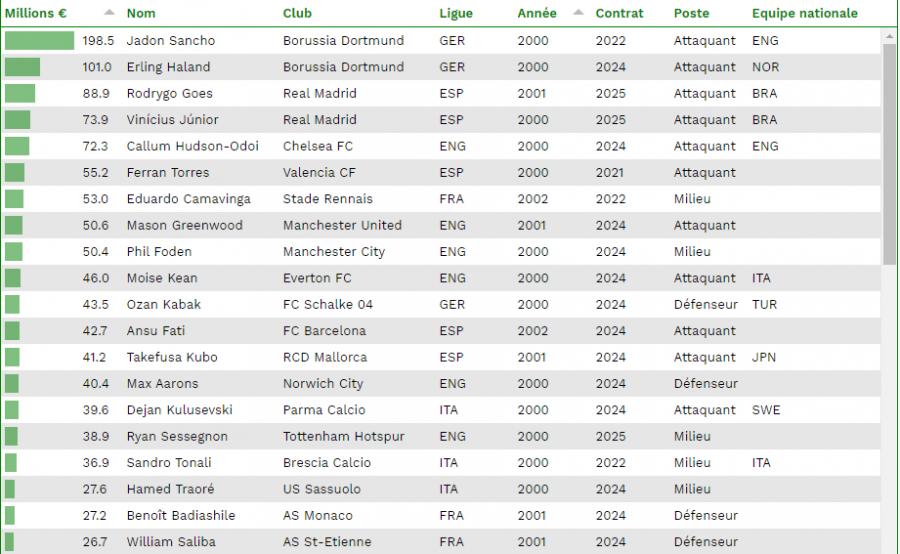 Le Borussia Dortmund possède les jeunes les plus chers du monde