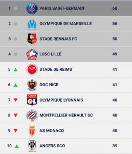 Reprise Ligue 1 Toutes Les Dates Et Les Infos En Direct