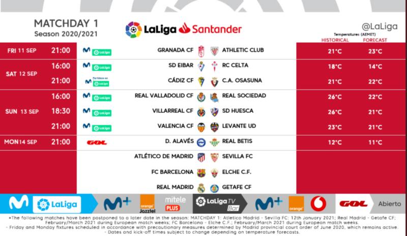 Liga : tout savoir sur la saison 2020-2021