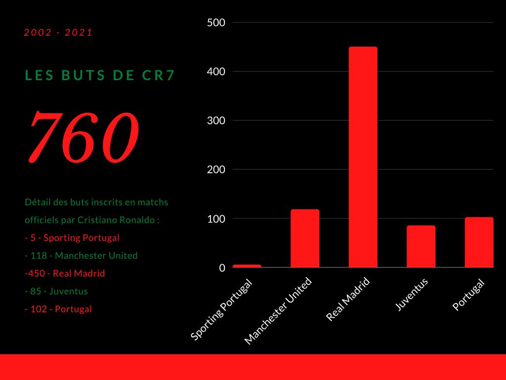Record de buts en matchs officiels pour Cristiano Ronaldo, puissance 760