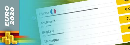 Parier sur la France à l'Euro 2020-2021: buteur, groupe F, matchs et vainqueur final
