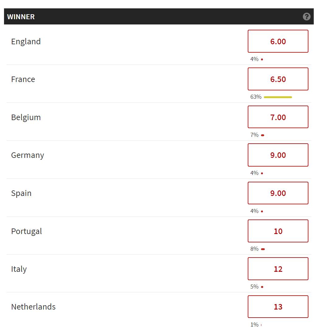 Pronostics Euro 2020 (2021): Qui l'emportera ? Faites vos prévisions ici !