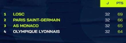 Ligue 1 : Les leaders au rendez-vous