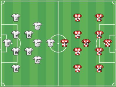 Pronostic Angleterre-Croatie Euro 2021 : cotes et analyses pour parier